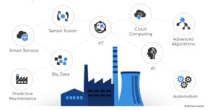 Material sensing in Industry 4.0