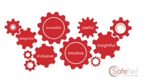 Diagram showing the key aspects of UX: delightful, accessible, useful, inclusive, intuitive, insightful